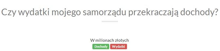 Sprawdzam samorząd – gmina Szydłowiec