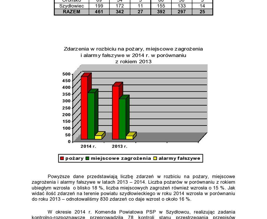 Komenda Powiatowa Państwowej Straży Pożarnej w Szydłowcu podsumowuje 2014 rok